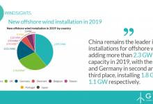 2019年全球新增海上風電6.1吉瓦 中國居世界第一