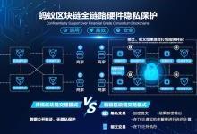 全球首个商用级硬件隐私保护技术