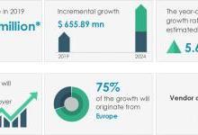 2020-2024年全球海上風電電纜市場年復合增7%