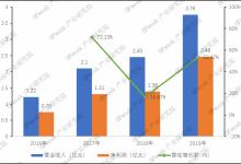 柏楚电子年报:营收增长53.33%,毛利率高达81%