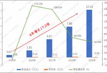 邦德激光年报:营收增长54.41%  4年增长17倍