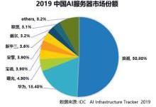 2019 AI服務器市場數據:浪潮領跑 份額超50%