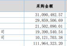 億華通首發過會!中國氫能第一股有望登陸科創板