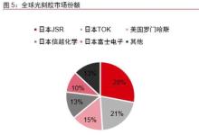 动态丨日韩掐架,SKC降低对日依赖自产半导体关键材料