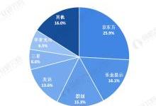 2020年全球大尺寸面板行竞争格局分析
