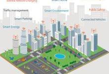 """智慧城市開始步入""""理性化""""發展階段"""