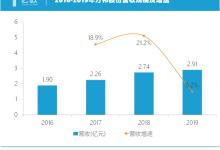 研发投入激增57%,方邦股份新一代技术年内能否兑现?