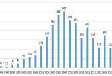 干货| 丰田燃料电池系统全球专利技术布局详解
