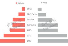全球显示器面板市场预测