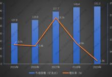 2019年全球激光器市场回顾与2020年预测
