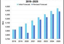 2020年全球天然气需求预降4% 迎历史最大跌幅