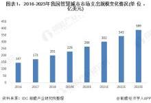 2020年中国及各省市智慧城市投资规模汇总及未来空间测算(全)