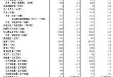 5月工业机器人涨幅达16.9%