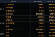 盤點華為系工控企業——中國A股最多上市公司的創業體系
