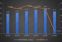 全球激光打标市场:仍大有可为!