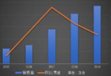 中联重科拟向4名认购方定增66亿元发力智能制造