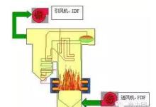 鍋爐燃燒理論及影響鍋爐燃燒因素分析