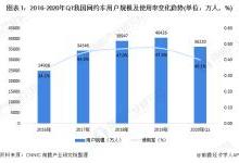 2020年中国网约车行业市场规模及发展趋势分析 规模达3044亿元