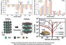 卤化物钙钛矿能否成为下一代存储器的救世主?