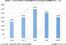 2020年中国有源RFID市场规模及发展前景分析