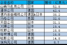 华东数控收益1200多万元,却被深交所发警告!