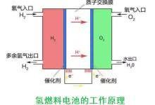 自主研发!我国最大功率130kW氢燃料电池发动机即将投产