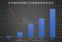 被市場低估?億華通上市首日分歧大