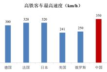 权威数据来了!中国铁路喜提多个第一