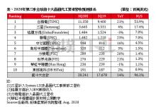 2020年Q3全球十大晶圆代工厂营收排名