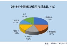 IC Insights:2020年MCU受创最重,大跌8%