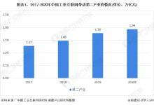 2020年中國工業互聯網市場發展現狀分析 規模達1.78萬億元