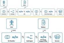 数据中心基础设施工程师必知必会(4)-直流系统篇(上)