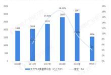 2020年中国天然气行业供需现状与发展趋势分析