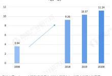 2020年全球碳纤维市场规模与细分领域需求现状分析