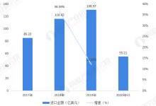2020年中国气态天然气行业进出口市场现状与发展趋势分析