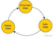 ISO 26262 Technical-Safety-Concept(叁)