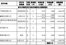 雄韬股份定增收官:出现3个多亿的缺口