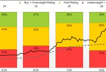 特斯拉股价单日暴跌21%,或仍稳坐车企第一