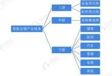 2020年中国智能仓储行业发展全景 行业发展潜力较大