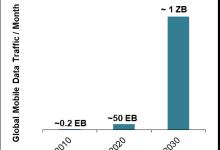 Dell'Oro观点:5G技术发展下一步 向6GHz频段要容量