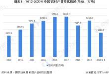 2020年中国铝材市场发展现状分析 产量高于消费量
