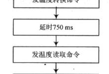基于蓝牙技术的温度无线传感器网络系统