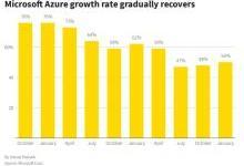 微软Azure云计算增速突破50%