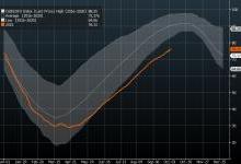 今冬只有俄罗斯才能救欧洲?欧洲天然气价格天空才是顶