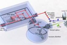 相对论激光驱动的超快X射线衍射系统研制取得新突破