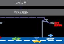 激光雷達在車路協同的「使命」是什么?