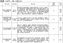 内蒙古重点经济项目发布