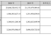 晶澳科技年报,净利润超15亿元