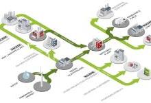 瓦克绿色氢气等项目进入欧盟资助选拔