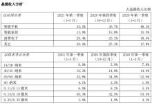 中芯国际发布第一季度财报